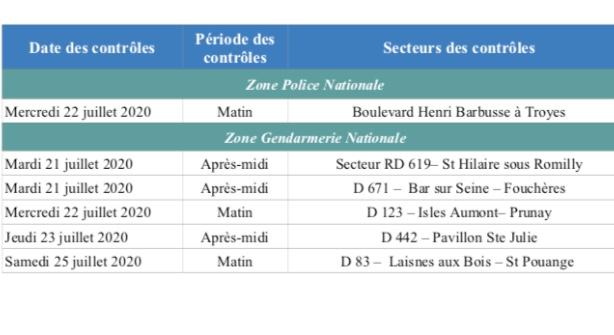 Emission Sécurité routière : les contrôles annoncés jusqu'au samedi 25 juillet