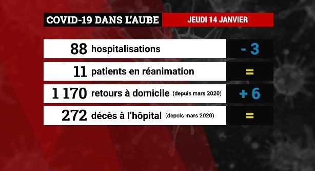 Emission Covid-19 : les chiffres dans les hôpitaux aubois (jeudi 14 janvier)