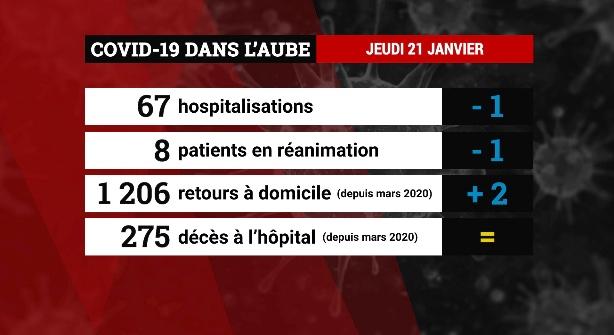 Emission Covid-19 : les chiffres dans les hôpitaux aubois au jeudi 21 janvier