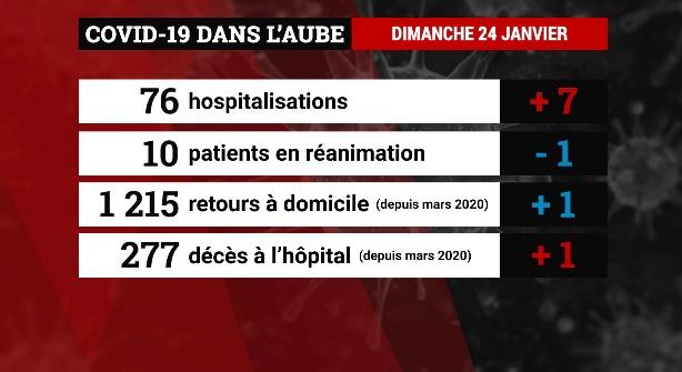 Emission Covid-19 : les derniers chiffres dans les hôpitaux aubois (dimanche 24 janvier)